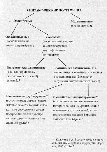 предложения симметричной